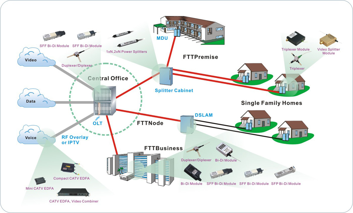 What is fttx for Home network architecture diagram
